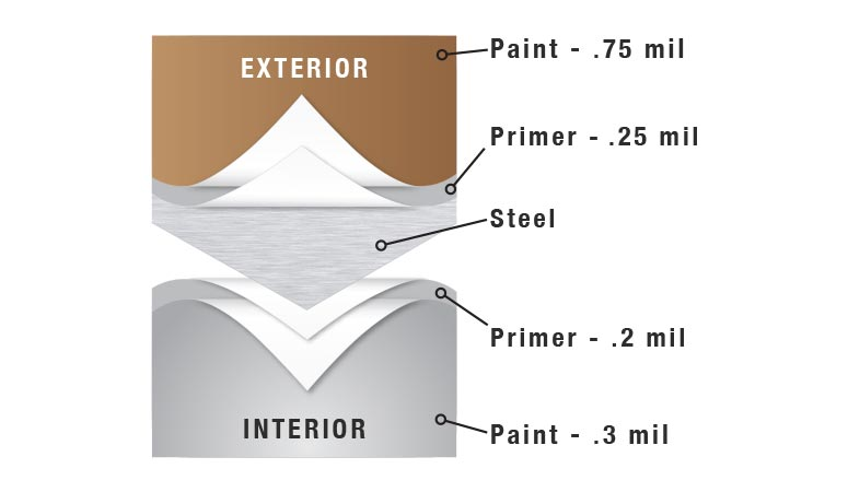 diagram of steel garage door paint layers
